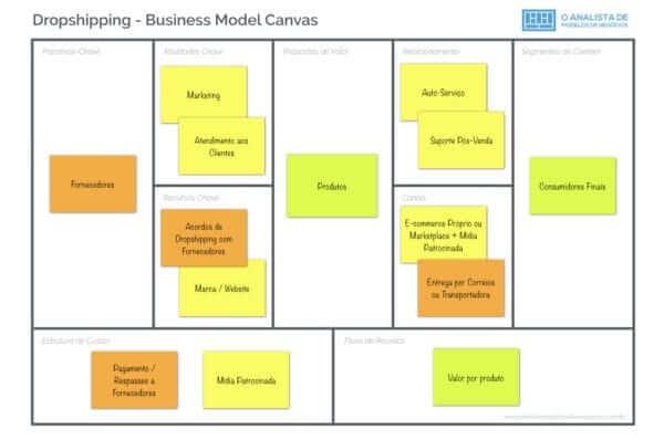 Modelo de Negócio de Dropshipping
