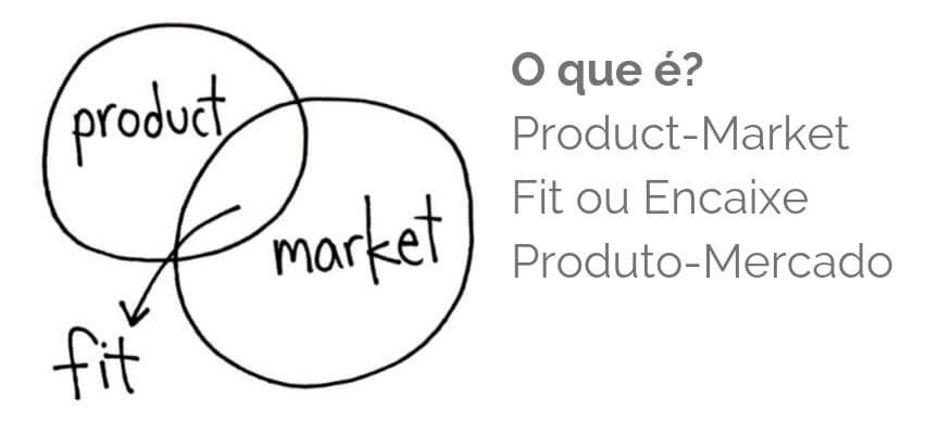 Product-Market Fit - Encaixe Produto-Mercado