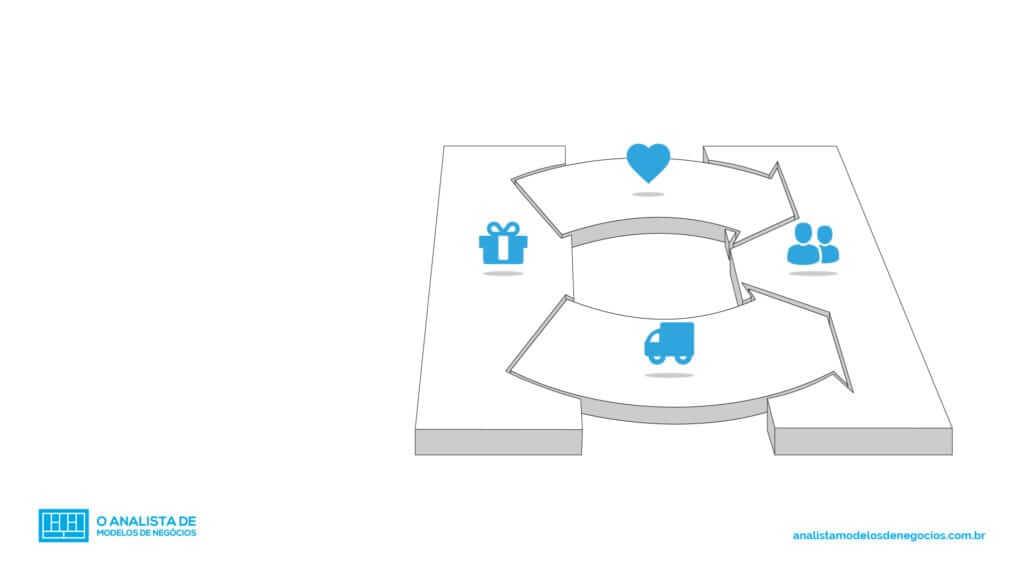 Relacionamento com Clientes - Business Model Canvas