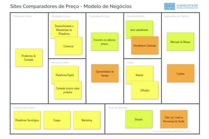 Modelo de Negócio de Sites de Comparação de Preço - Business Model Canvas