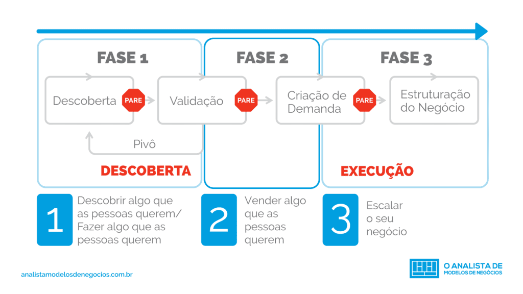 3 Fases para o Customer Development
