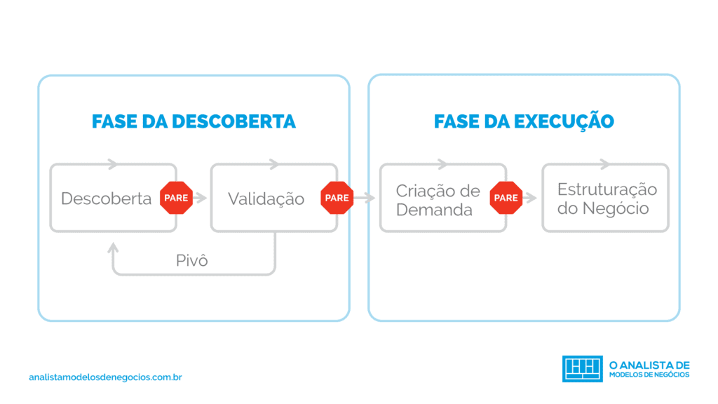 Customer Development em 4 etapas
