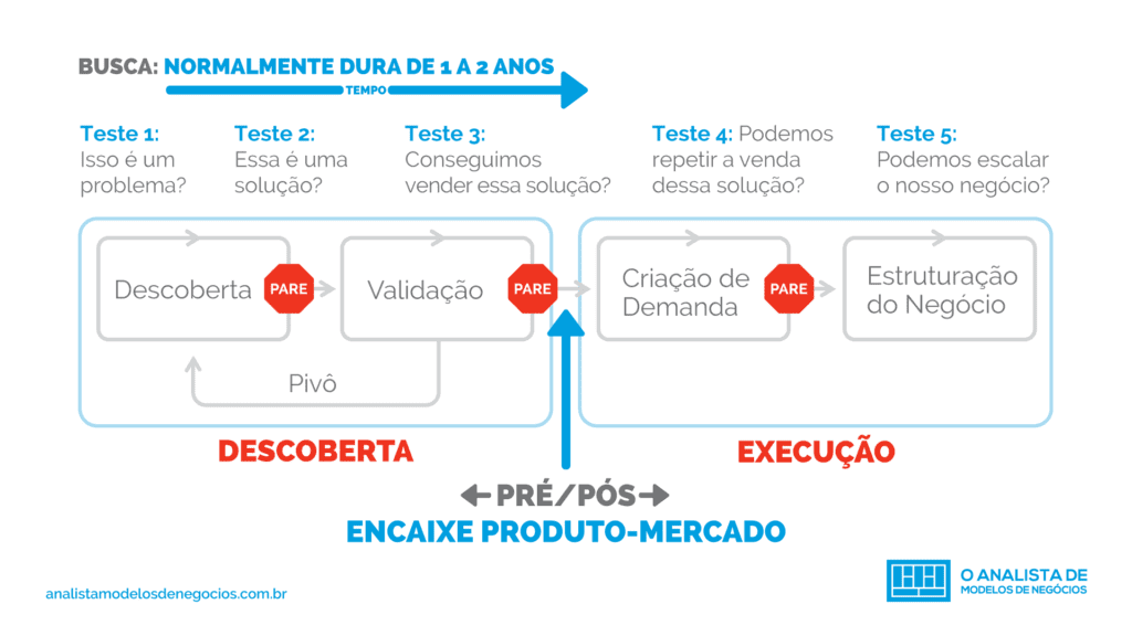 5 Testes para o Customer Development