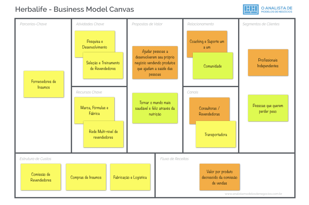 Modelo de Negocio da Herbalife - Business Model Canvas