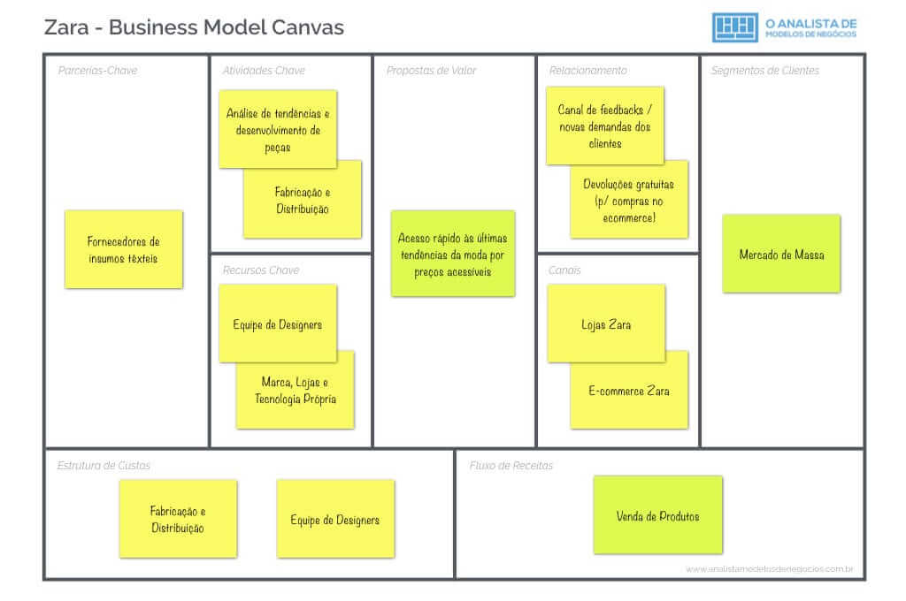 Modelo de Negócio da Zara - Business Model Canvas