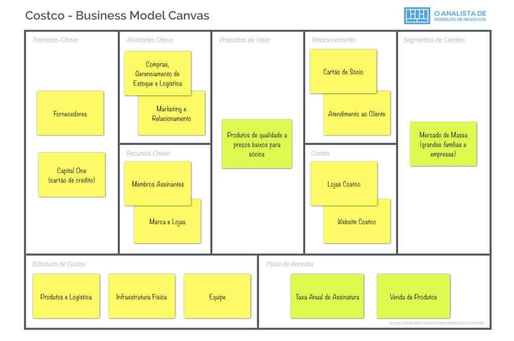 Modelo de Negócio do Costco