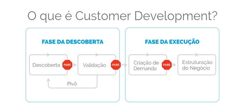 O que é Customer Development