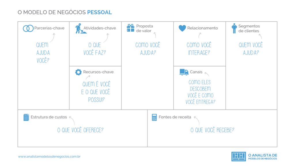 O Modelo de Negócio Pessoal - Business Model You