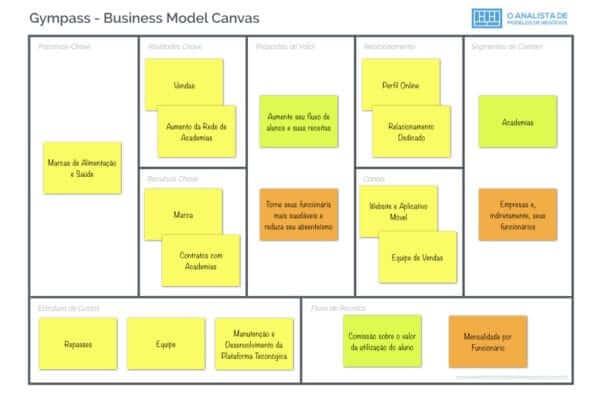 Modelo de Negócio da Gympass