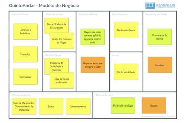 Modelo de Negócio do Quintoandar