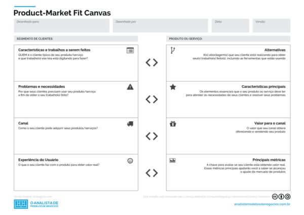 Product-Market Fit Canvas