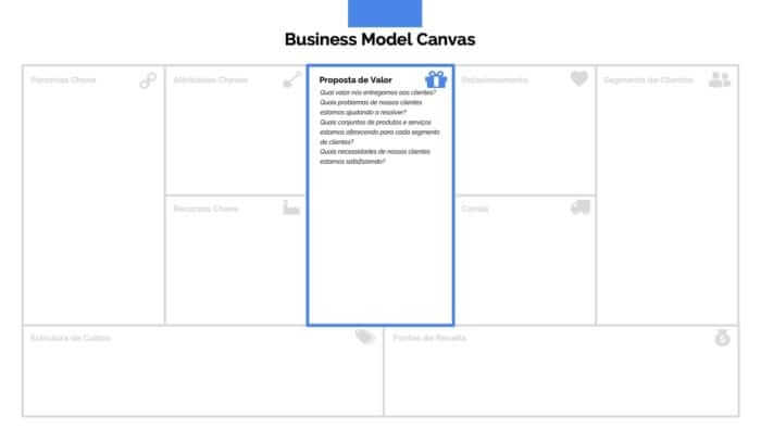 Apresentação Business Model Canvas