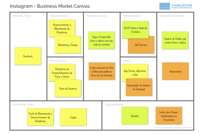 Modelo de Negócio do Instagram - Business Model Canvas