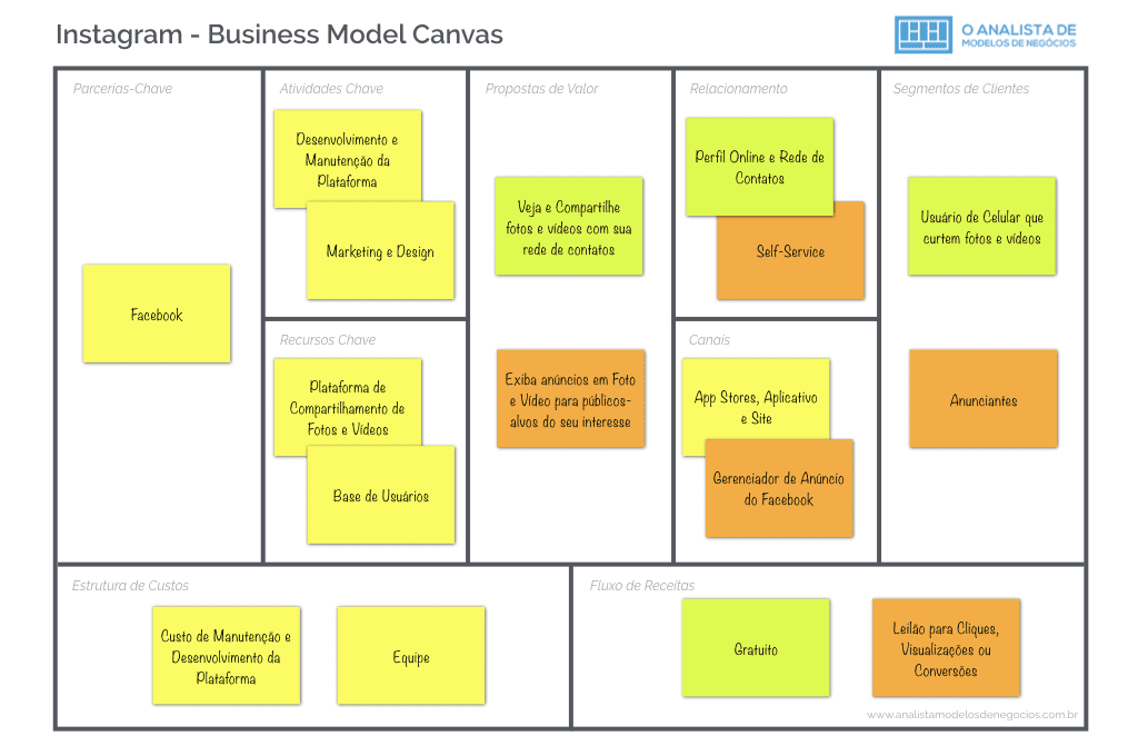 Modelo de Negócio do Instagram - Business Model Canvas