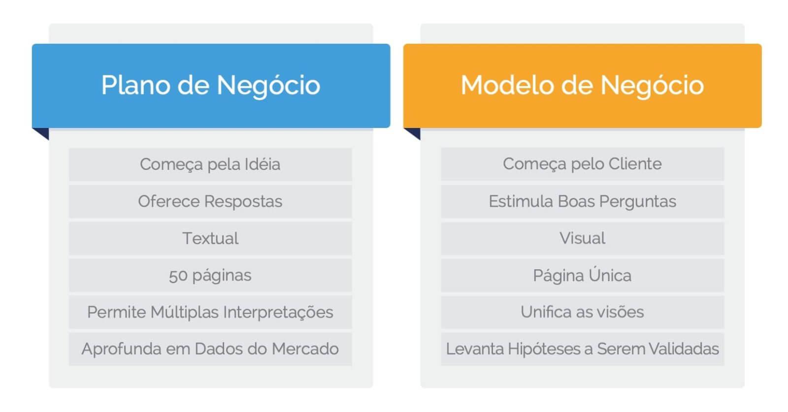 Diferença entre modelo de negócio e plano de negócio