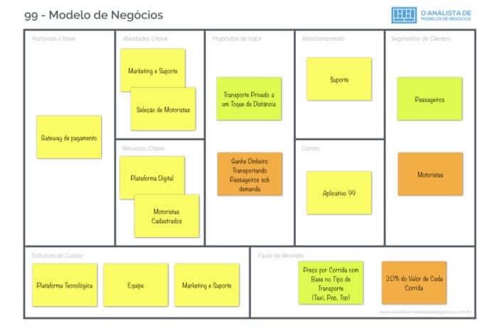 Modelo de Negócio da 99 - Business Model Canvas