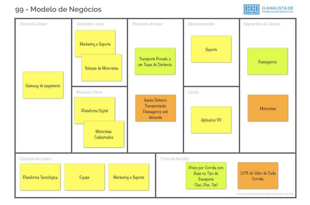 Modelo de Negócio da 99 - Business Model Canvas