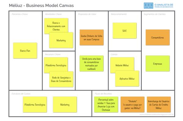 Modelo de Negócio do Méliuz