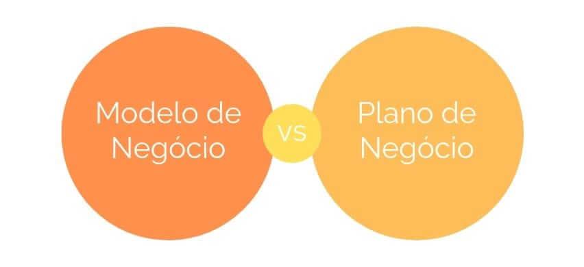 Qual a diferença entre modelo de negócio e plano de negócio?