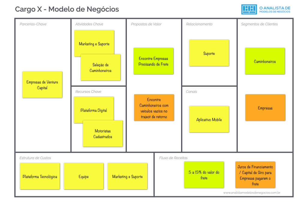Modelo de Negócio da Cargo X - Business Model Canvas