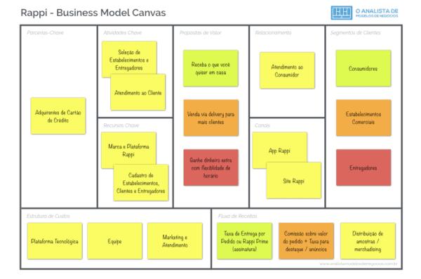 Modelo de Negocio da Rappi Business Model Canvas