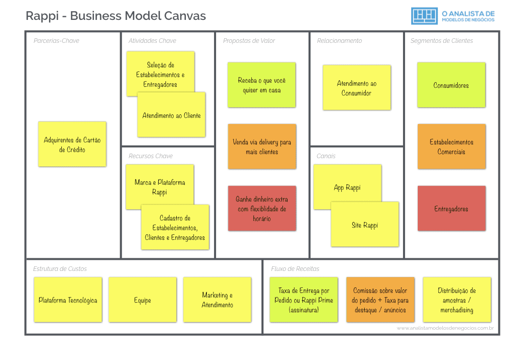 Modelo de Negocio da Rappi - Business Model Canvas