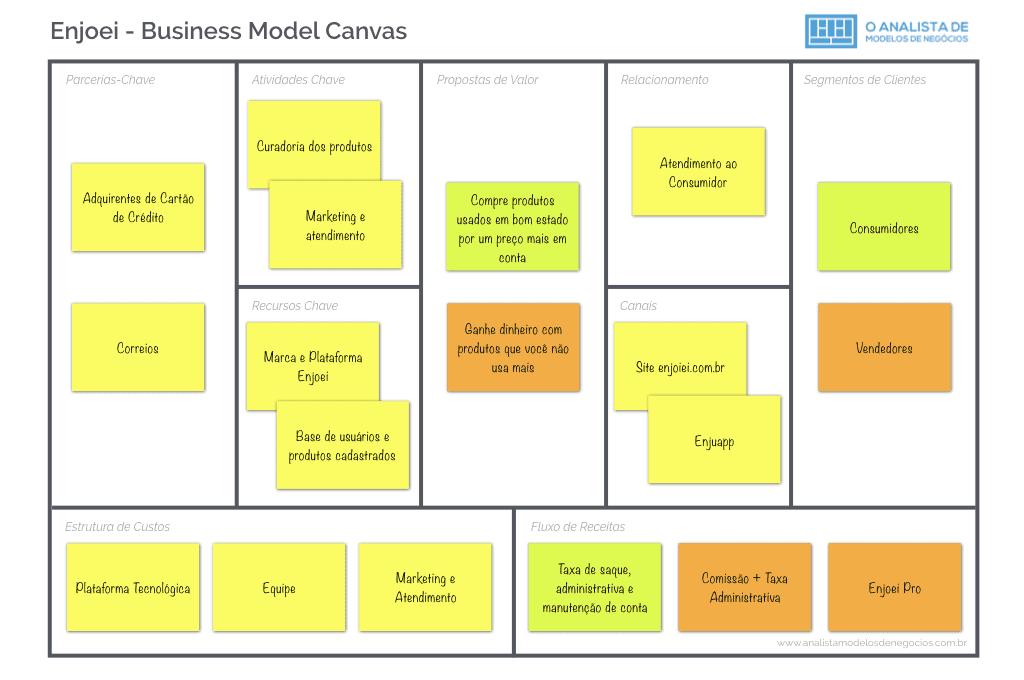 Modelo de Negócio do Enjoei
