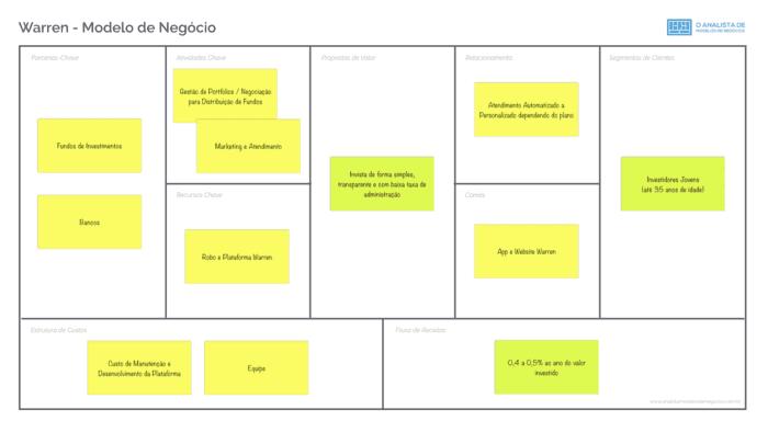 Modelo de Negócio da Warren Business Model Canvas