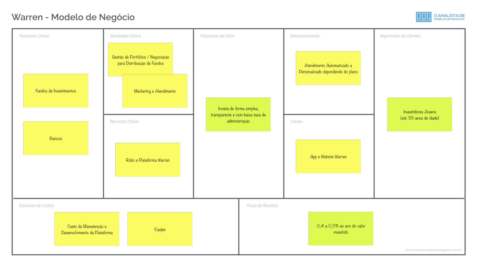 Modelo de Negócio da Warren Business Model Canvas