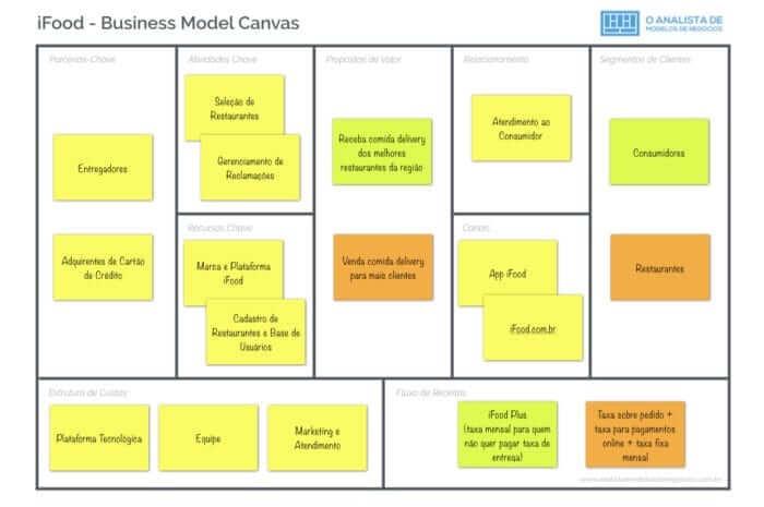 Modelo de Negócio do iFood
