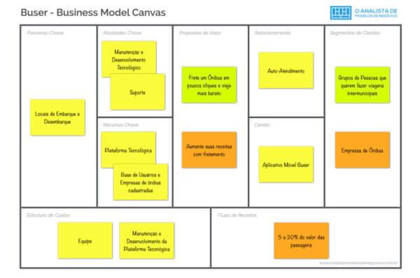 Modelo de Negócio da Buser - Business Model Canvas