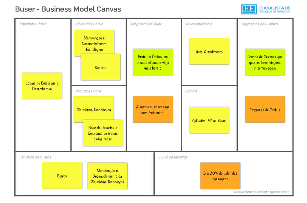 Modelo de Negócio da Buser - Business Model Canvas