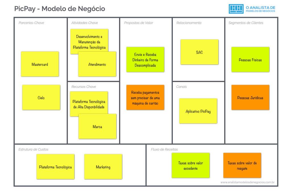 Modelo de Negócio do Picpay - Business Model Canvas
