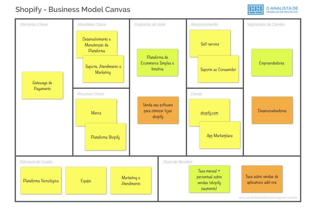 Modelo de Negócio do Shopify - Business Model Canvas