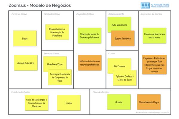 Modelo de Negócio da Zoom.us - Business Model Canvas
