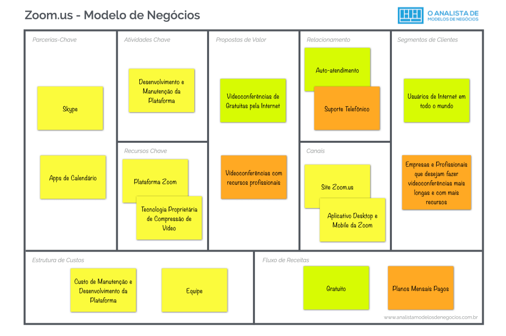Modelo de Negócio da Zoom.us - Business Model Canvas