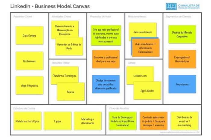 Modelo de Negócio do LInkedin - Business Model Canvas