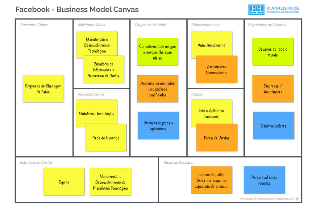 Modelo de Negócio do Facebook