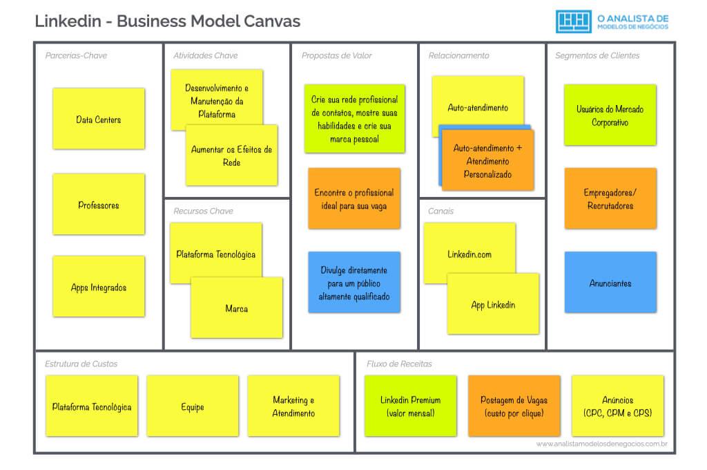 Modelo de Negocio do Linkedin - Business Model Canvas
