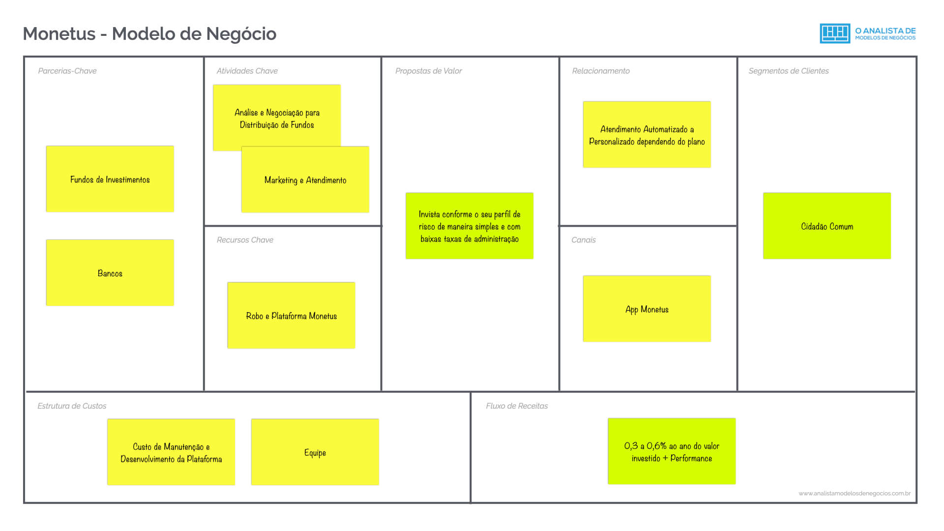 Modelo de Negócio da Monetus - Business Model Canvas