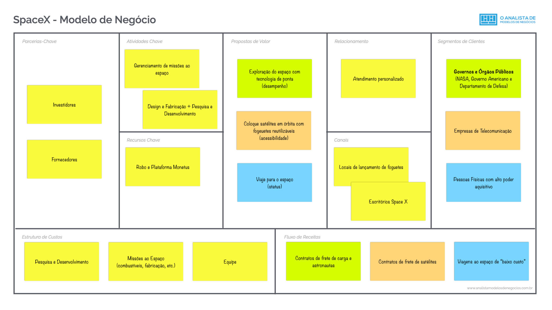 Modelo de Negocio da SpaceX Business Model Canvas